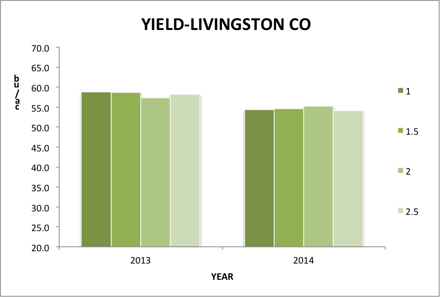Fig.2 Soybean yield at a Livingston Co. farm at 1.0, 1.5, 2.0, and 2.5 inch seeding depths in 2013 and 2014.