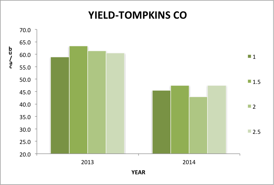 Fig.3 Soybean yield at a Tompkins Co. farm at 1.0, 1.5, 2.0, and 2.5 inch seeding depths in 2013 and 2014.
