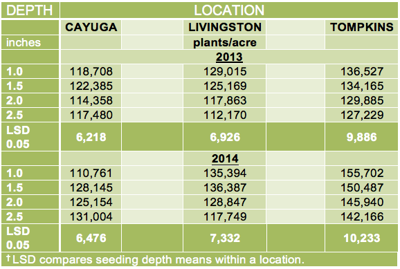 Table 1. Plant populations of soybean at ~1st trifoliate leaf stage (~V2) at three locations and four seeding depths in the 2013 and 2014 growing seasons.