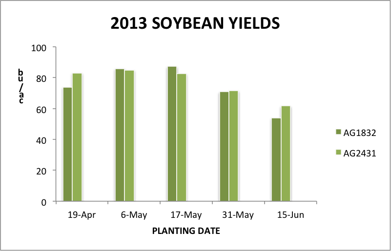 Fig. 1 Yield of a Group I (AG1832) and a Group II (AG2431) soybean variety, averaged across four seeding depths, at five planting dates in 2013.