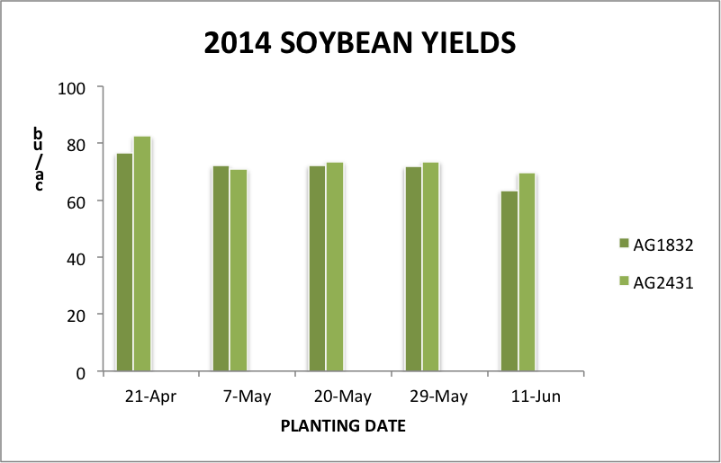 Fig. 2 Yield of a Group I (AG1832) and a Group II (AG2431) soybean variety, averaged across four seeding depths, at five planting dates in 2014.