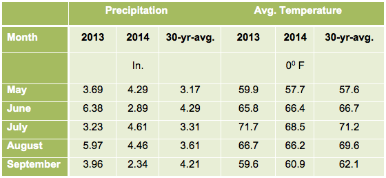 Table 1.  Monthly precipitation and average monthly temperatures at the Aurora Research Farm in Cayuga Co., NY during the 2013 and 2014 growing seasons.