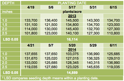 Table 2. Plant populations of soybean at ~the 1st trifoliate leaf stage (~V2)) at five planting dates and four seeding depths, when averaged across two varieties (AG1832 and AG2431), in the 2013 and 2014 growing seasons.