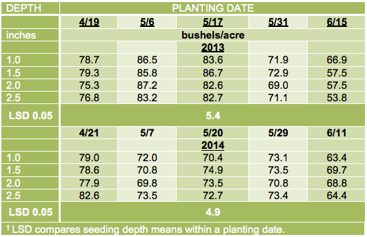 Table 3. Seed yield of soybean at five planting dates and four seeding depths, when averaged across two varieties (AG1832 and AG2431) in the 2013 and 2014 growing seasons.
