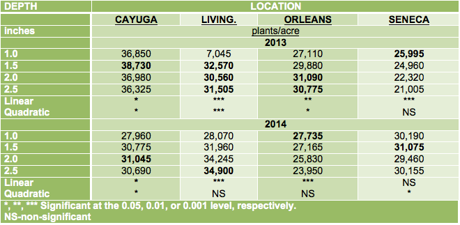Table 1. Early plant populations (V3-V4 stage) at four locations in NY during the 2013 and 2014 growing seasons.