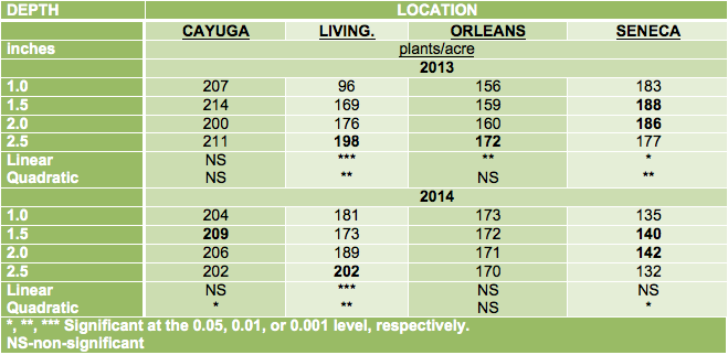 Table 2. Corn yields at four seeding depths at four locations in NY during the 2013 and 2014 growing seasons.