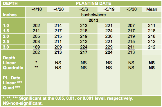 Table 2. Yield of corn at five planting dates and five seeding depths, when averaged across two years (2014 and 2014) and two hybrids (DKC46-20 VT3P-RIB and 203-44STXRIB).