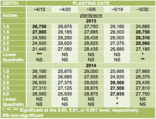 Table 1. Plant populations of corn at the 4th leaf stage (V4) at five planting dates and five seeding depths, when averaged across two hybrids, in 2013 and in 2014.