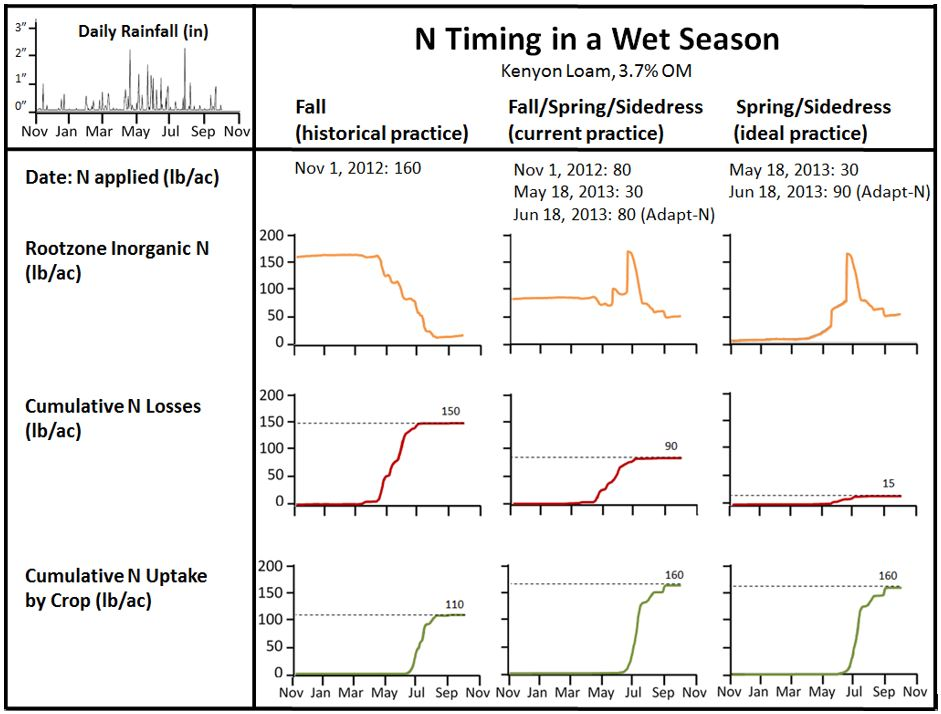 "Figure 1.  Adapt-N ""what-if"" simulation of three N timing practices (fall only; fall/spring/sidedress; and spring/sidedress) in a wet season.  Adapt-N recommendations in this simulation would have minimize N losses and required less total N for an equivalent yield."
