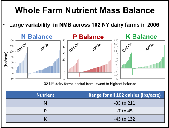 Fig. 1: Distribution of N, P, and K mass balances (lbs/acre) for concentrated animal feeding operations (CAFOs) and animal feeding operations (AFOs) based on 102 NY dairy farms.