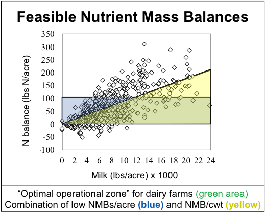 Fig. 3: Feasible balances (optimal operational zone) based on 102 dairy farms in New York.