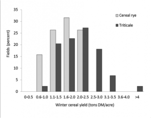 Fig. 1. Distribution of yields of 19 cereal rye and 44 triticale fields harvested as forage in May of 2012-2014 in New York.