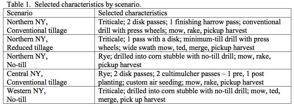 Ketterings - Table 1