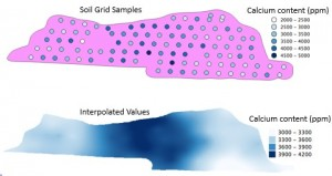 Figure 2. Grid soil samples taken on 1/2 acre grids must be interpolated to create a heat map which assigns a value to each point in the field (shown on bottom).