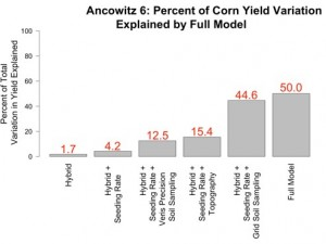 Figure 4. The percent of corn yield explained by each data type.