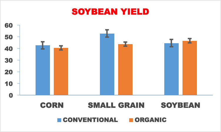 Fig.1 Soybean yields in 2015 following different previous crops (corn, small grain, or soybean in 2014) under conventional and organic cropping systems.