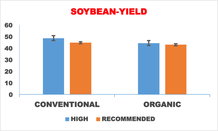 Fig. 2 Soybean yields under conventional and organic cropping systems in the high and recommended management treatments.
