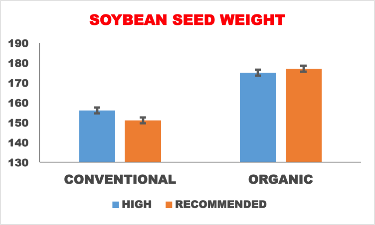Fig. 3 Soybean seed weights under conventional and organic cropping systems in the high and recommended management treatments.