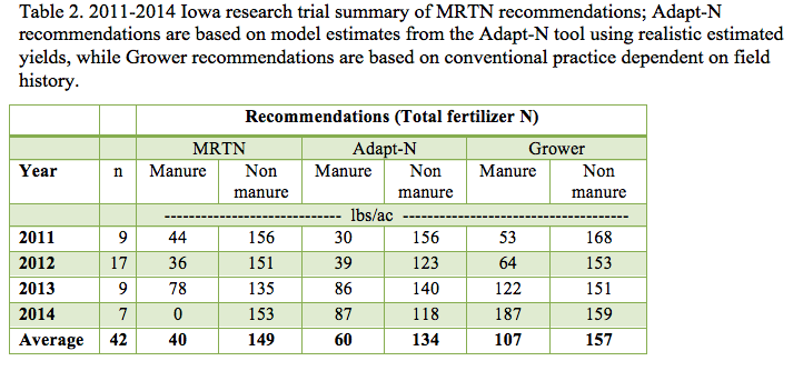 Vanes Corn Production Table 2
