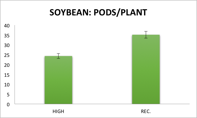 Fig.2 Pods/plant of soybean, averaged across the three previous 2014 crops, in two subsampled areas (1.52 m2) of each plot in the conventional cropping system under high management inputs (~200,000 seeds/acre with a fungicide application at the R3 stage) and recommended management inputs (~150,000 seeds/acre) at the Aurora Research Farm in 2015. Error bars represent the standard error of the means.