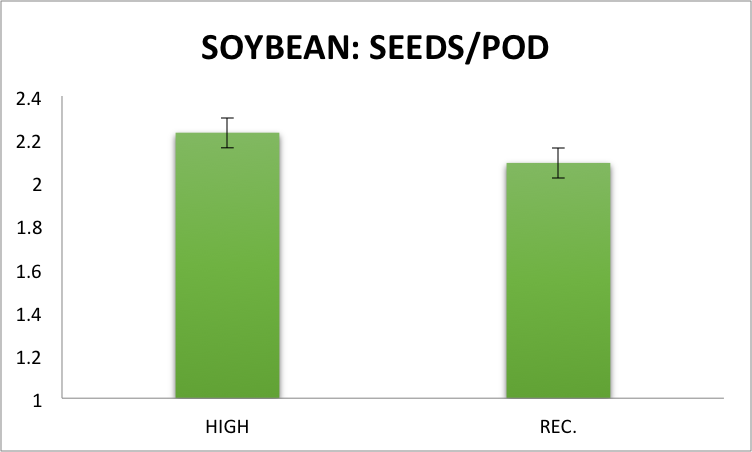 Fig.3 Seeds/pod of soybean, averaged across the three previous 2014 crops, in two subsampled areas (1.52 m2) of each plot in the conventional cropping system under high management inputs (~200,000 seeds/acre with a fungicide application at the R3 stage) and recommended management inputs (~150,000 seeds/acre) at the Aurora Research Farm in 2015. Error bars represent the standard error of the means.
