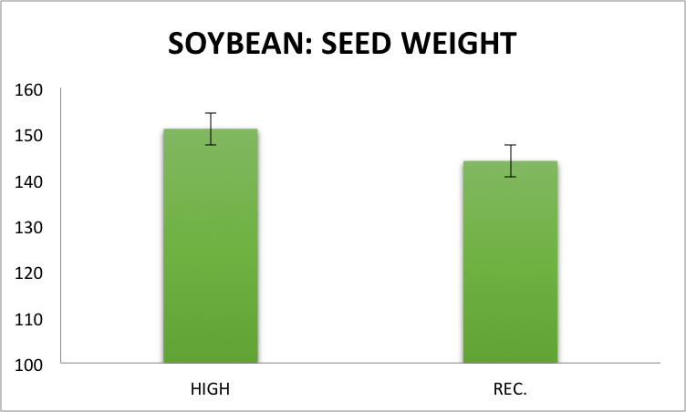 Fig.4 Seed weight of soybean, averaged across the three previous 2014 crops, in two subsampled areas (1.52 m2) of each plot in the conventional cropping system under high management inputs (~200,000 seeds/acre with a fungicide application at the R3 stage) and recommended management inputs (~150,000 seeds/acre) at the Aurora Research Farm in 2015. Error bars represent the standard error of the means.