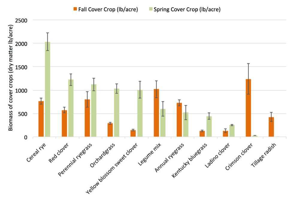 Fig. 3. Average dry matter biomass of cover crops interseeded into soybeans at the Cornell Musgrave Research Farm in Aurora NY in 2013. Cover crops were sampled in the fall of 2013 and spring of 2014. Bars represent standard error.