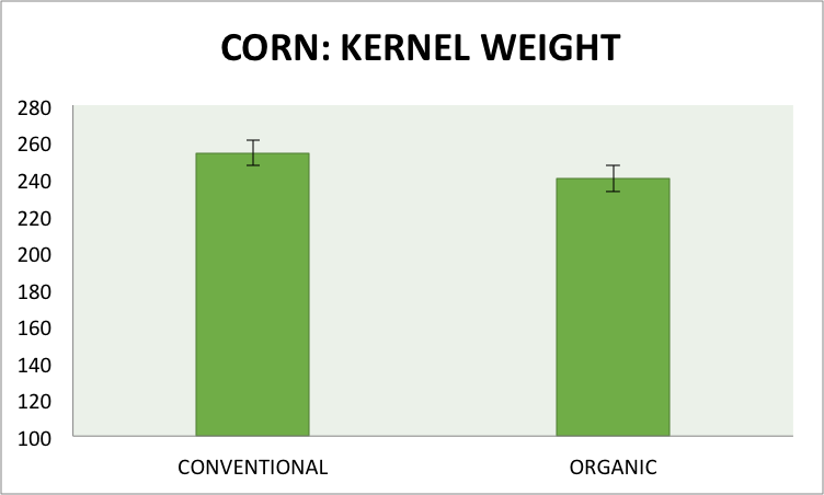 Fig.4. Kernel weight (mg), averaged across the three previous 2014 crops and two management input treatments, in two subsampled areas (1.52 m2) of each plot in the conventional and organic cropping systems at the Aurora Research Farm in 2015. Error bars represent the standard error of the means.