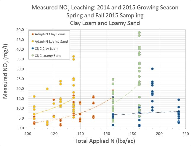 Figure 1. Total Applied N recommended from two tools (Adapt-N and CNC) compared with measured NO3 leaching concentrations over two seasons from two soil textures. In general the Adapt-N recommended lower N applications resulted in lower average NO3 concentrations, and the loamy sand showed greater leaching losses with increasing N rates than the clay loam.