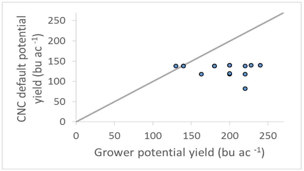 Figure 1. Potential yields estimated by the Grower and those extracted from the CNC database for each field trial.