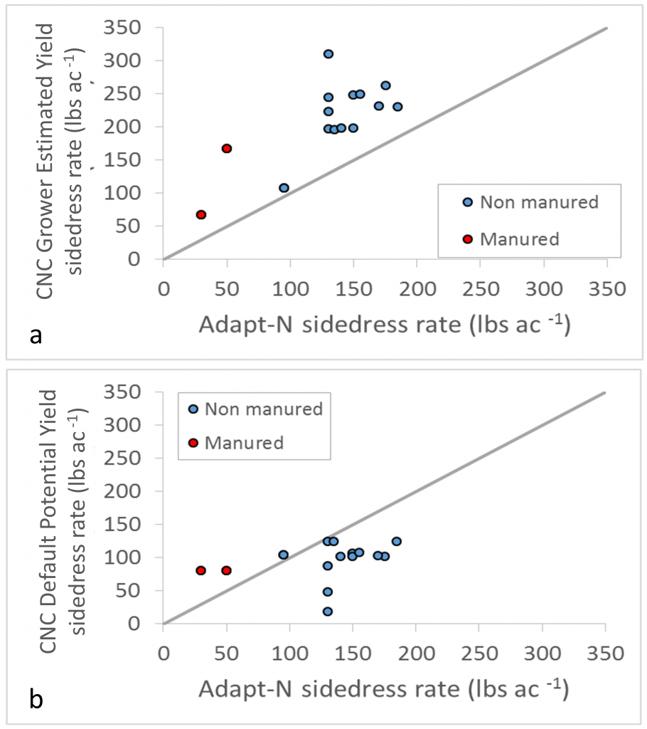 Figure 2. Comparison of sidedress N rate recommended by the Adapt-N and CNC tools. The Adapt-N rate was calculated in both panels using potential yield supplied by the grower. The CNC rate was calculated either using the potential yield supplied by the grower (a) or the default potential yield from the CNC database (b).