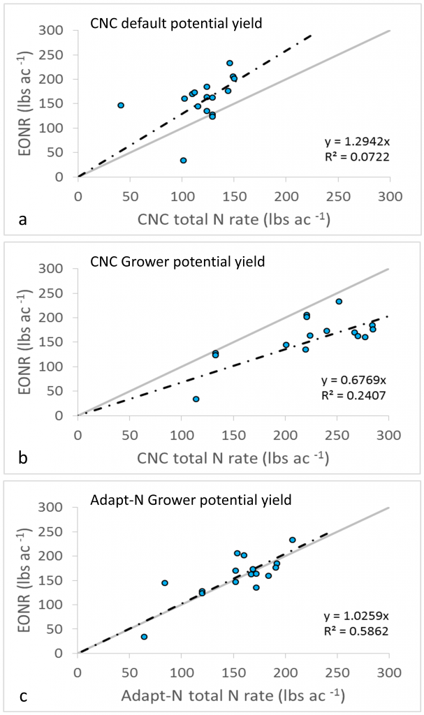 Figure 3. Comparison between the EONR and (a) CNC recommendations based on the default potential yields, (b) CNC recommendations based on the Grower potential yields, and (c) Adapt-N recommended rates.
