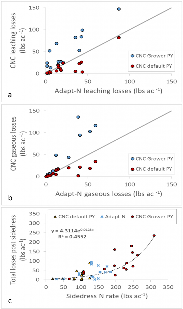 Figure 4. Comparison between the Adapt-N and the CNC simulated leaching (a) and gaseous (b) losses. For the CNC tool, the losses from both the default potential yields and the grower-estimated potential yields are presented. Panel (c) presents the relationship between the total simulated losses post sidedress and the sidedress rate for the two tools.