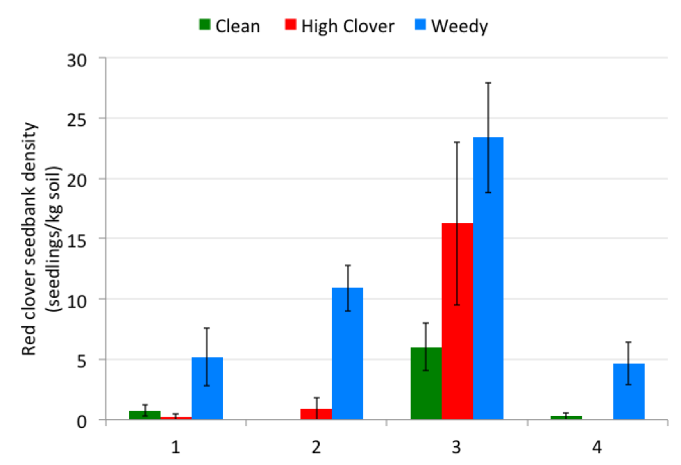 Figure 2. Average red clover seedling counts standardized per kg of soil from three fields on four organic farms. Error bars indicate standard error.