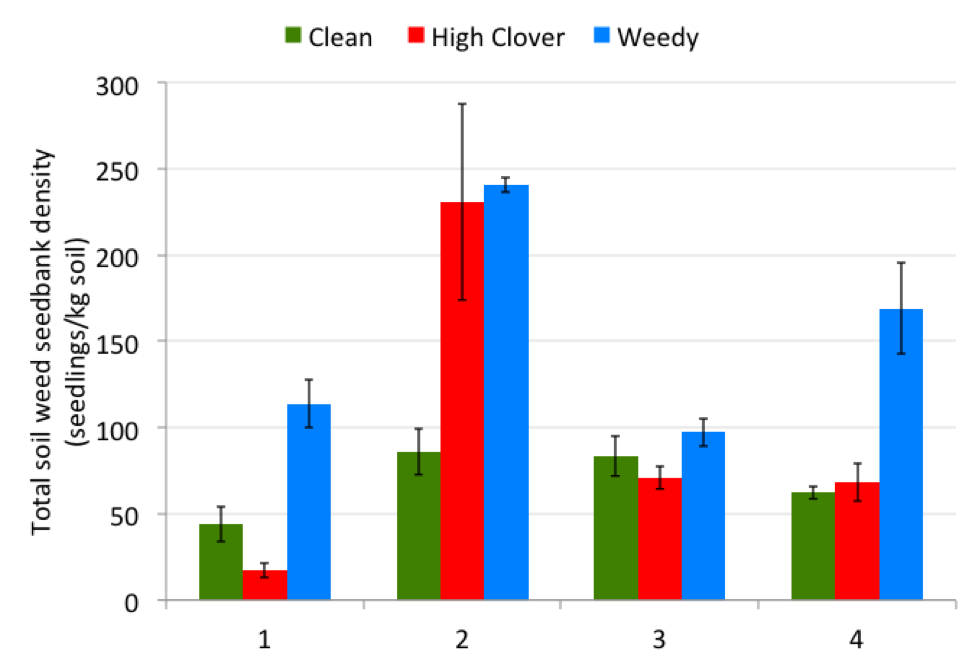 Figure 4. Total seedling counts from four organic farms by field, standardized per kg soil, from greenhouse bioassay.