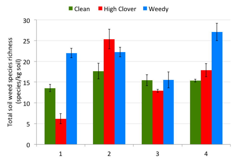 Figure 6. Total weed species richness (i.e., number of species) standardized per kg of soil in three fields on four farms, from greenhouse bioassay.