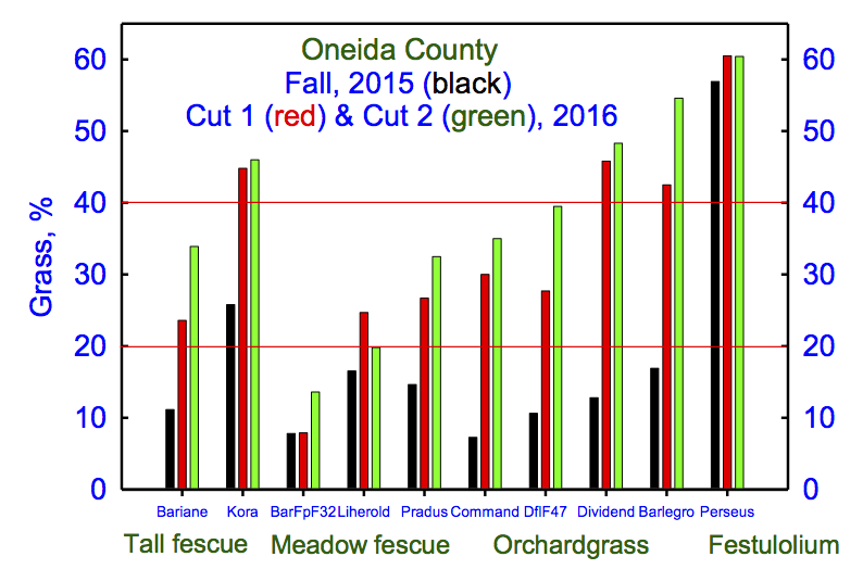 Fig. 2. Somewhat adequate moisture kept grass% relatively stable from Cut 1 to Cut 2.