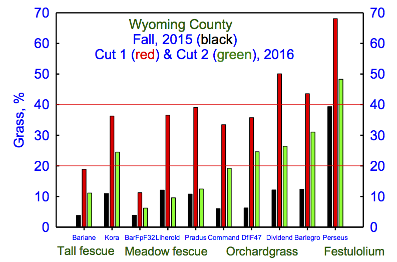 Fig. 3. Dry weather greatly reduced grass% from Cut 1 to Cut 2.