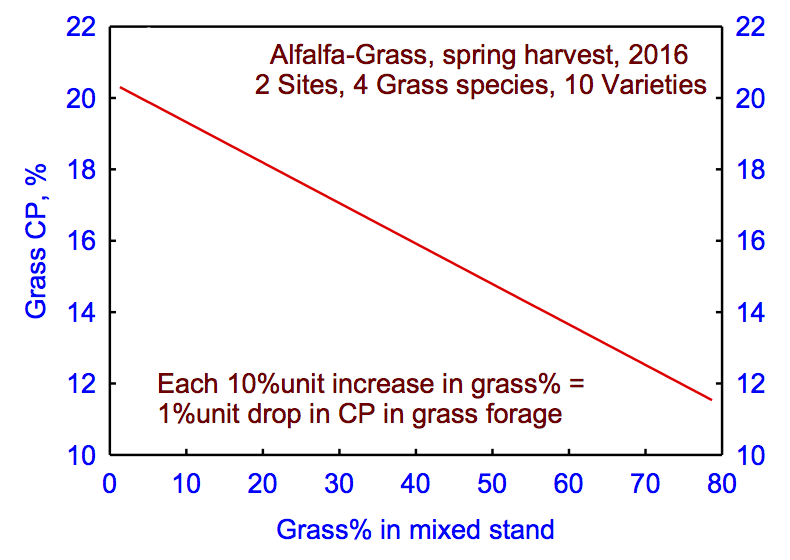 Fig. 4. Alfalfa provides nitrogen for grass in mixtures.