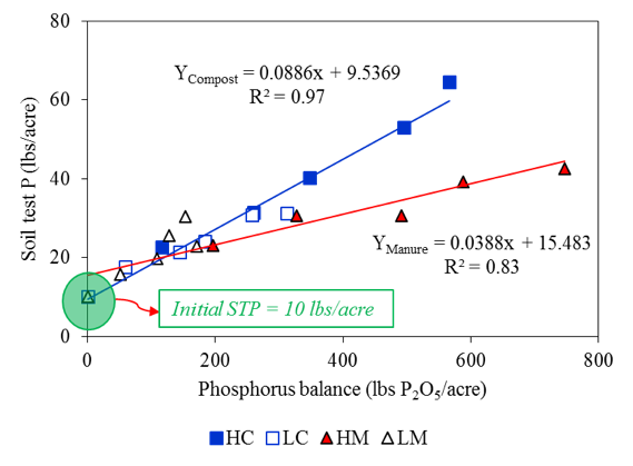 Fig. 2. Changes in STP (0-8 inches) as a function of P2O5 balances after five years of manure and compost addition to corn from April 2001 to April 2006. Treatments were HC: high rate of compost; LC: low rate of compost; HM: high rate of manure; LM: low rate of manure; N0: a zero N control; and N100: 100 lbs sidedressed N/acre.