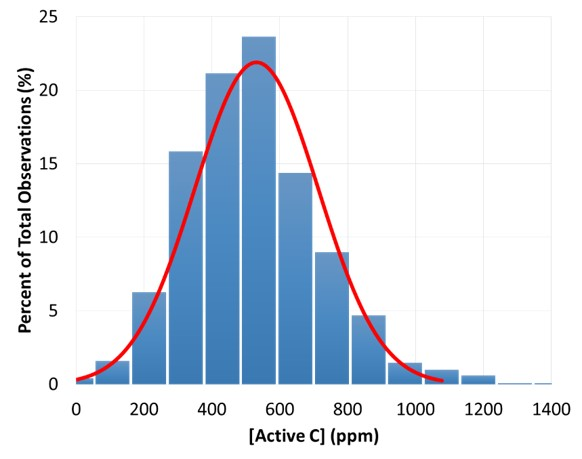FIGURE 1. Example of the distribution of active carbon indicator data in medium textured soils used to determine the scoring curve.