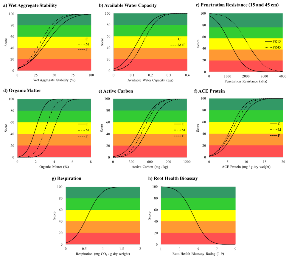 Figure 2. Comprehensive Assessment of Soil Health scoring functions for physical (a.-c.) and biological (d.-h.) soil health indicators. Functions are shown overlying a five color scheme (red-orange-yellow-light green-dark green), used to classify scores as very low (0-20), low (20-40), medium (40-60), high (60-80), and very high (80-100), respectively.