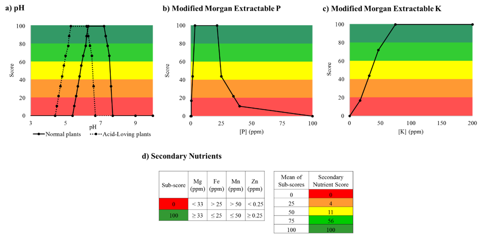 Figure 3. Comprehensive Assessment of Soil Health scoring functions for chemical indicators: pH (a) and Modified Morgan Extractable Phosphorus (b), Potassium (c), and secondary/trace nutrients (Mg, Fe, Mn, Zn) (d). Scores are coded using a five-color scheme (red-orange-yellow-light green-dark green), used to classify scores as very low (0-20), low (20-40), medium (40-60), high (60-80), and very high (80-100), respectively.