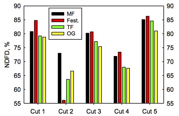 Fig. 4. Grass 48h fiber digestibility, Oneida County, 2016.