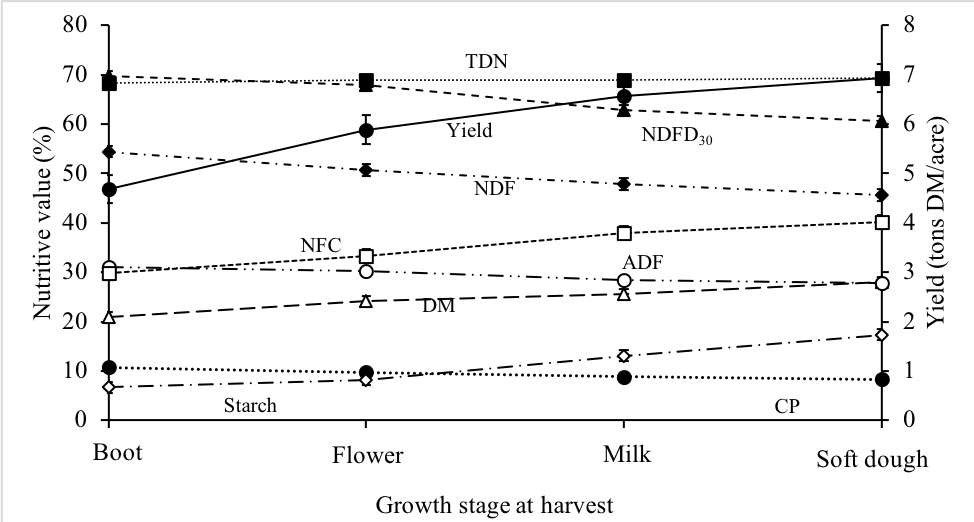 Graph of summary of yield and forage quality of BMR brachytic dwarf forage sorghum
