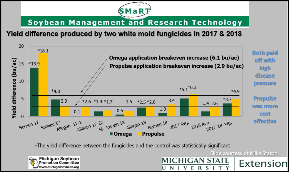 Fungicide trials results
