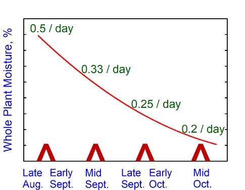 Moisture loss chart