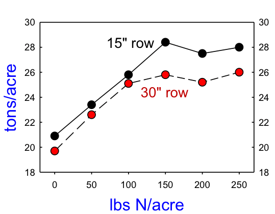 Row spacing chart