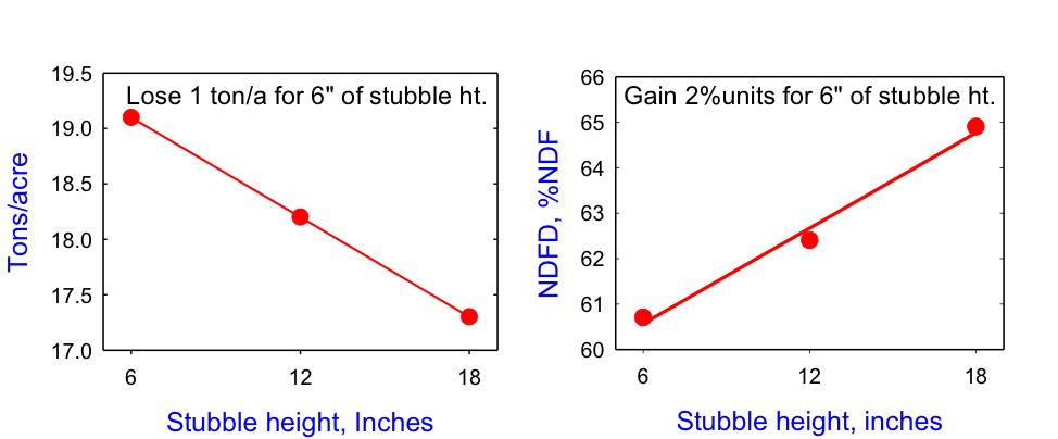 Harvest stubble height chart