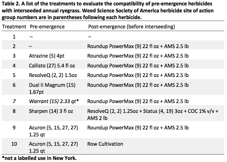Table of pre-emergence herbicides for waterhemp with interseeded annual ryegrass